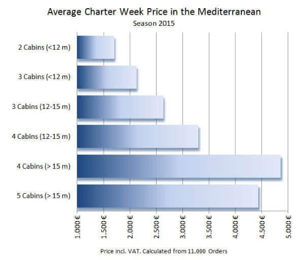 how-much-does-it-cost-to-charter-a-yacht-copy